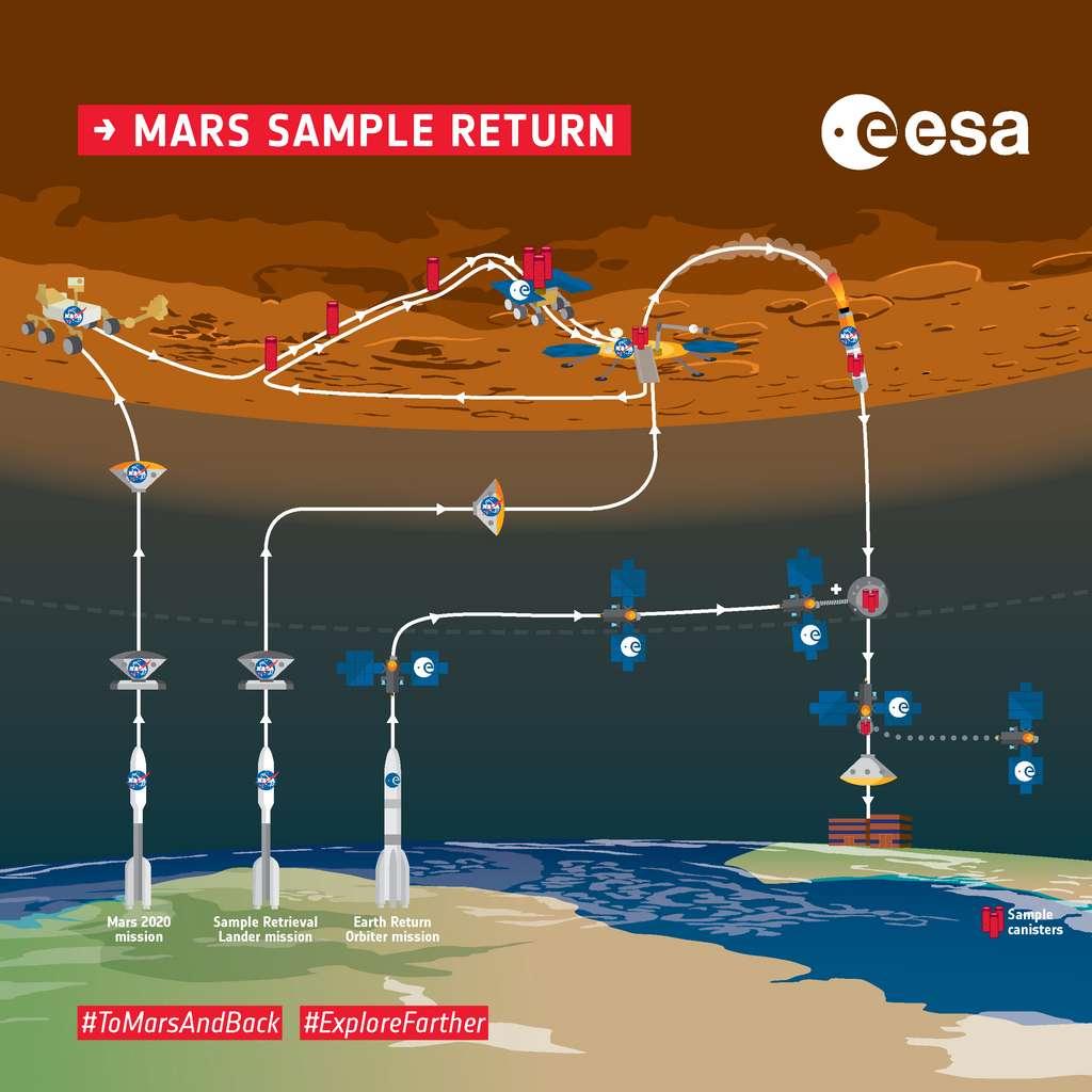 Infographie de la mission de retour des échantillons prélevés sur Mars. © Nasa