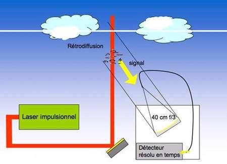 Figure 5.4. Principe de la télédétection par laser ou Lidar