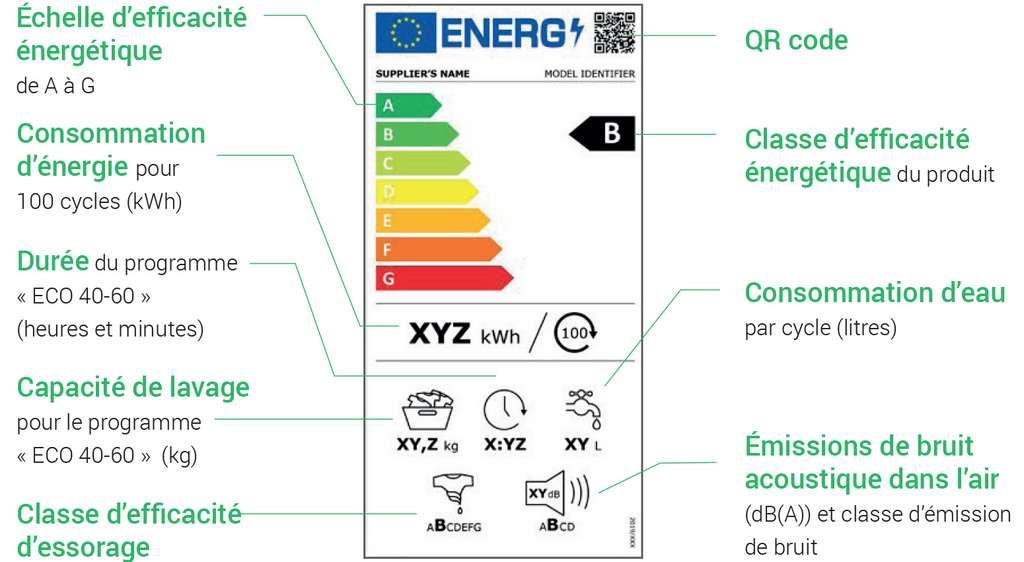 Étiquette énergie lave-linge. © Label2020