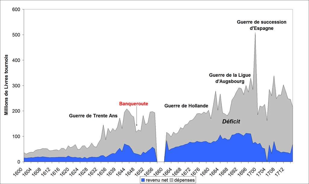 Dépenses et recettes de l'État de 1600 à 1715 (mort de Louis XIV). Données Alain Guéry, Annales ESC, n°2, 1978. © Wikimedia Commons, domaine public