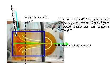 Fig 1 : Mise en évidence de la création de gradients thermiques stables et organisés dans une cellule fluide soumise à un rayonnement infrarouge puissant et dont la circulation du fluide est particulièrement organisé.