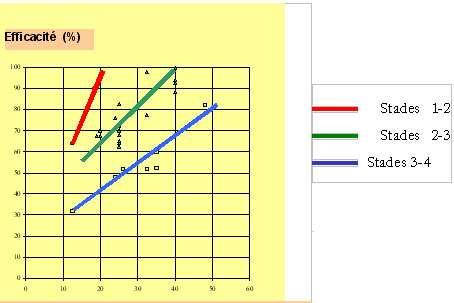 Graphique 1 : corrélation entre la dose de BtK et l'efficacité de la lutte contre la processionnaire du pin en fonction du stade larvaire cible (résultats des expérimentations depuis 1985). © DR