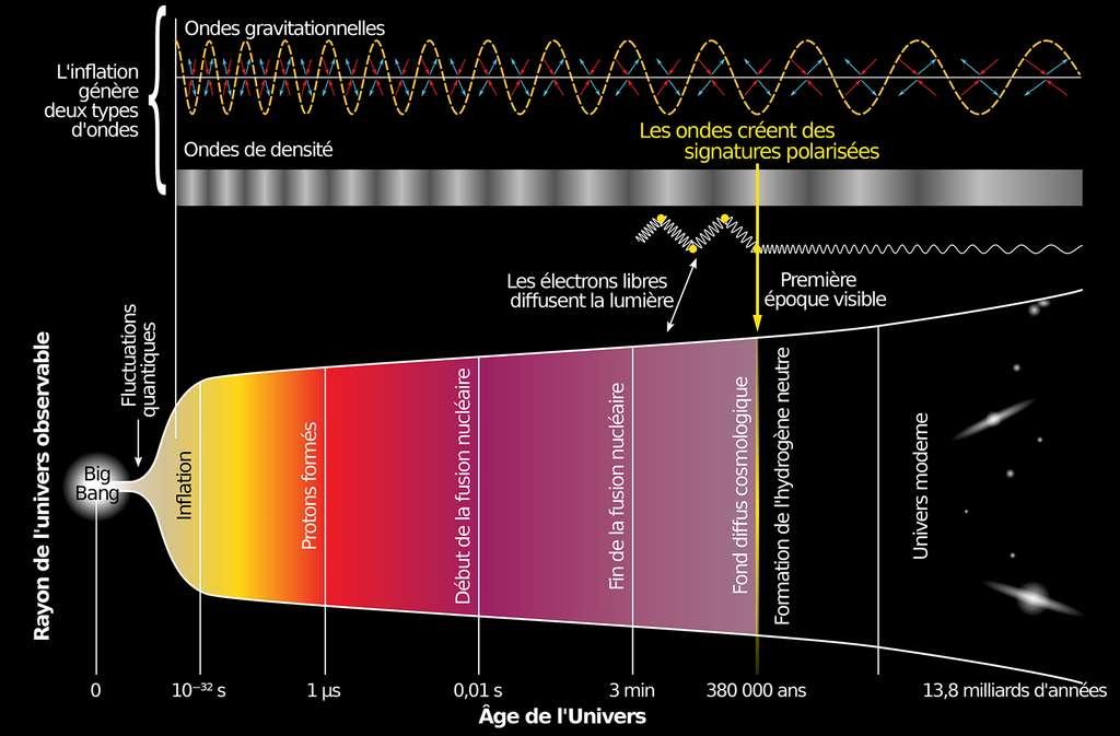 Frise chronologique de l'histoire de l'Univers. © National Science Fondation, Wikimedia commons, CC 3.0