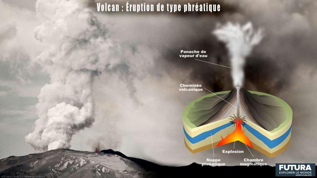 Les caractéristiques d'une éruption phréatique. © Sémhur, CC by-sa 3.0