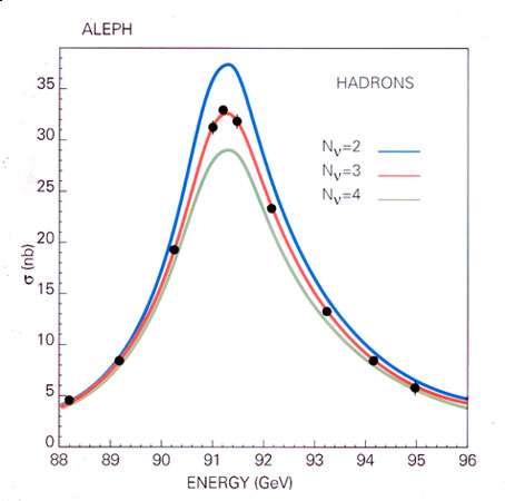 Fig. 15 : courbe de résonance du Z dans le mode quark anti-quark mesurée par ALEPH et comparée à trois prédictions théoriques correspondant à un nombre d'espèces de neutrinos légers de 2, 3, comme dans le modèle standard, ou 4.