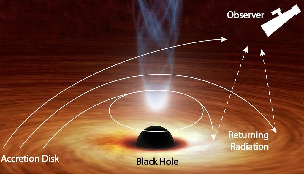 Schémas illustrant la courbure des rayons lumineux émis par le disque d'accrétion d'un trou noir au point de revenir heurter ce disque où ils sont partiellement réfléchis. © Nasa, JPL-Caltech/R. Hurt (IPAC)