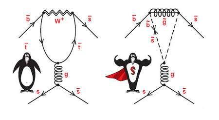 Un diagramme pingouin peut se transformer en superdiagramme pingouin. Des particules supersymétriques, repérées ici par des tildes sur les lettres qui les désignent, y interviennent, à la place de certaines particules du modèle standard. Crédit : SLAC National Accelerator Laboratory