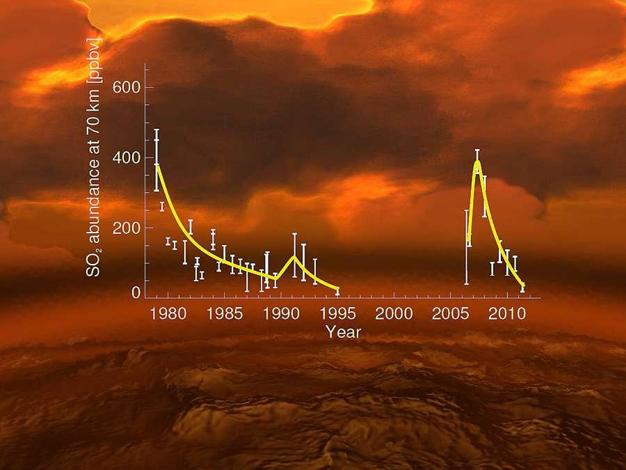 Sur cette courbe donnant la concentration en dioxyde de soufre de la haute atmosphère de Vénus en fonction du temps, on voit deux pics importants observés à la fin des années 1970 et en 2006. Il pourrait s'agir des conséquences de reprises d'une activité volcanique importante à la surface de Vénus. © E. Marcq et al. (Venus Express), L. Esposito et al., Esa, AOES