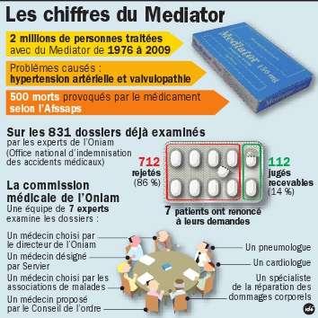Cette infographie reprend les données précises sur les indemnisations des dossiers et reprend les grandes dates du scandale du Médiator. © Idé