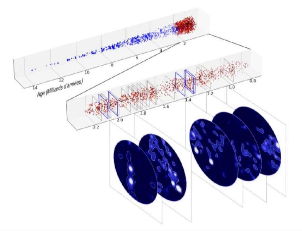 Les 2.250 galaxies du «cône» d'Univers observé par Muse sont représentées ici en fonction de l'âge de l'Univers. L'étude se concentre sur la jeunesse de l'Univers — de 0,8 à 2,2 milliards d'années —, en rouge sur le haut de la figure. Les 22 régions de surdensité de galaxies sont marquées par des rectangles gris. Les cinq régions où des filaments ont été identifiés de manière plus significative apparaissent en bleu. © Roland Bacon, David Mary