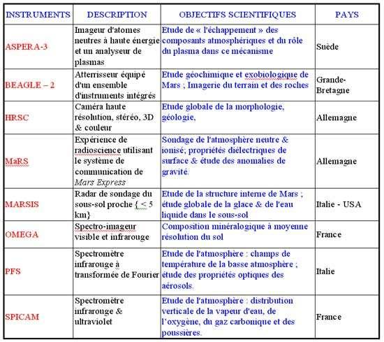 Tableau des instruments scientifiques