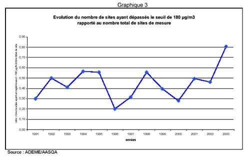 Graphique 3 (Copyright Ministère de l'Ecologie - Reproduction interdite).