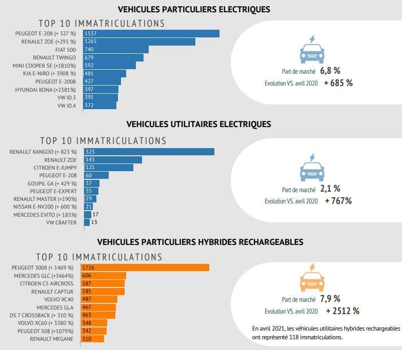 Qu'il s'agisse des véhicule électriques ou hybrides rechargeables, les marques françaises s'imposent dans le haut du classement. © Avere France