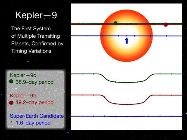 Les observations de Kepler montrent que les exoplanètes sont presque coplanaires avec des différences d'inclinaisons inférieures à 10°. Crédit : Nasa