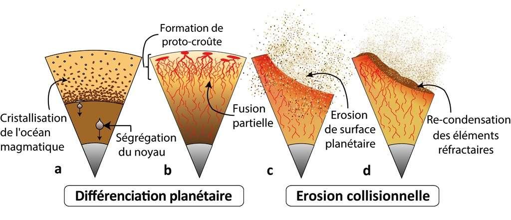 Les étapes de la différenciation planétaire (ségrégation du noyau, cristallisation de l'océan magmatique et formation de croûte par fusion partielle), suivies de l'érosion par les impacts, ont fait évoluer la composition chimique de la planète. Ce scénario a pu se produire sur les différents embryons planétaires qui ont contribué à former la Terre. © Asmaa Boujibar et Denis Andrault