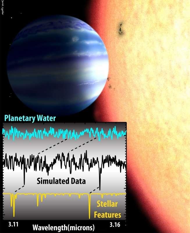 Sur ce graphique, on a représenté les données qui illustrent la méthode utilisée pour détecter de la vapeur d'eau dans l'atmosphère de la Jupiter chaude Tau Boötis b. La ligne noire et les lignes en pointillé traduisent les décalages dans le bleu et le rouge respectivement des signaux de la planète (planetary water) et de l'étoile (stellar features). © Alexandra Lockwood, Caltech