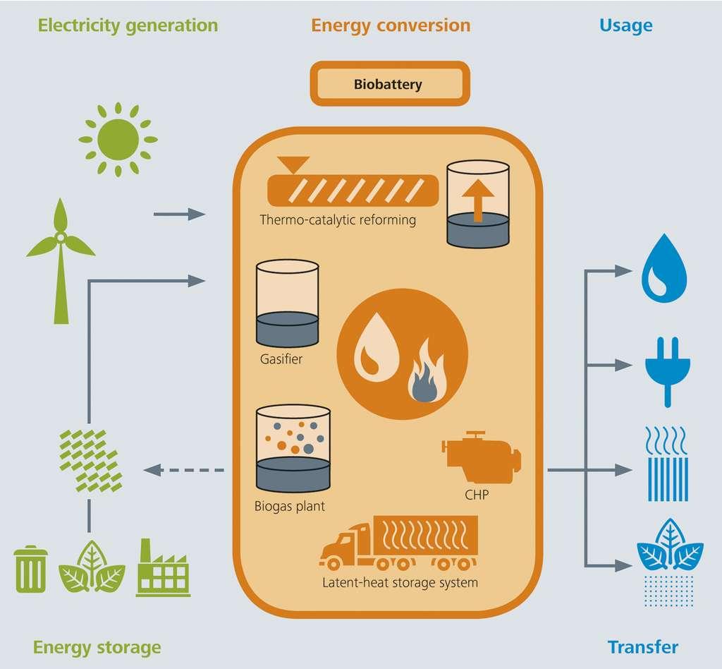 La biobatterie utilise des excès d'électricité et de la biomasse qu'elle transforme en carburant, en électricité et en chaleur. © Fraunhofer
