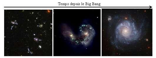 Figure 1 : Quelle est l'histoire de l'évolution des galaxies, depuis des galaxies en grumeaux peu de temps après le Big Bang (à gauche) qui connaissent des rencontres violentes (au centre), avec des galaxies aux bras spiraux bien réguliers au bout de l'évolution (à droite). © Télescope spatial Hubble et ESO-LAM