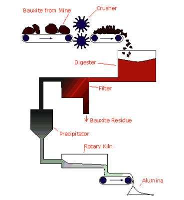 De la bauxite à l'alumine