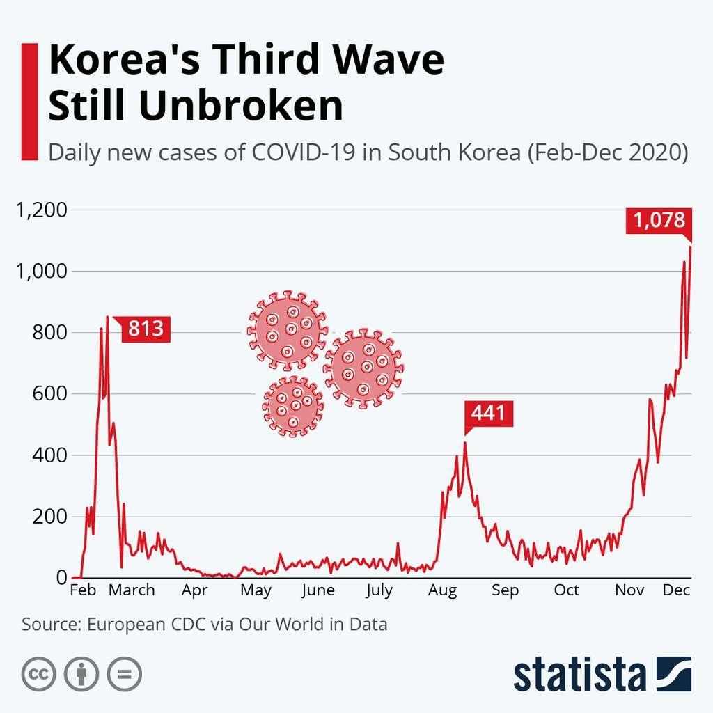 La Corée du Sud, pourtant citée en exemple, connaît une troisième vague encore plus sévère que celle du printemps. © Statista