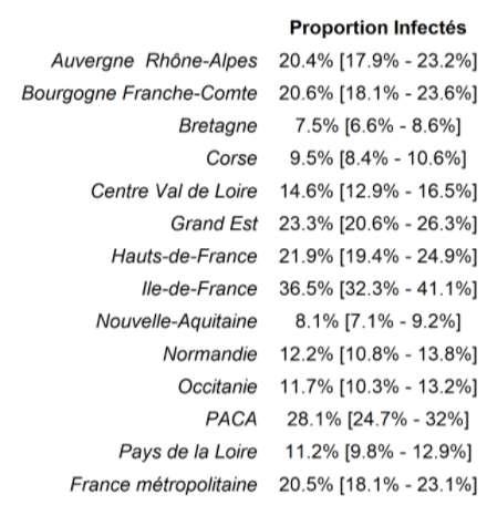 Les dernières estimations de la proportion de personnes infectées par SARS-CoV-2 sont présentées ci-dessous au niveau national, par région et par groupe d'âge (datées du 23 mars 2021).
