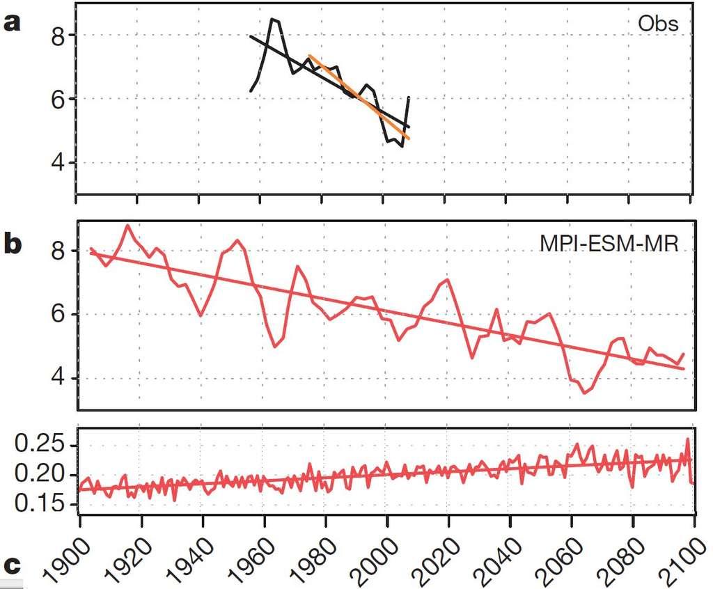 Comparaison entre l'amplitude de l'OQB, mesurée par le radiosondage (graphique a), et celle calculée par l'un des modèles utilisés (graphique b). L'amplitude est exprimée en m/s. Le graphique c montre la vitesse verticale d'ascension de l'air calculée par le modèle. Elle est exprimée en mm/s. © Yoshio Kawatani, Kevin Hamilton, Nature, 2013