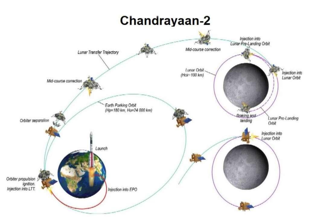 Scénario de la mission Chandrayaan-2 qui sera lancée en juillet 2019. © Isro