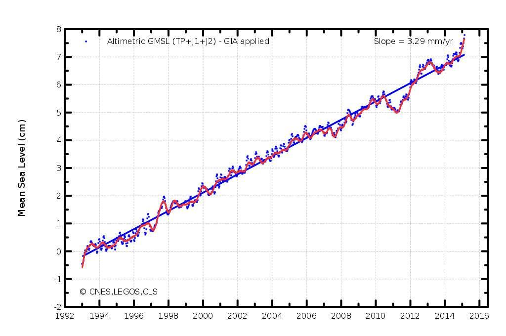 Les satellites du programme Copernicus ont notamment enregistré l'augmentation du niveau des océans entre 1992 et 2015. © Cnes, Legos, CLS