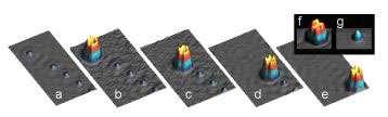 Quatre atomes de cuivre sont absorbés un à un par la molécule à six pattes (de a à e). La molécule avec sa cargaison de 5 atomes de cuivre (f). Le cluster d'atomes de cuivre après retrait de la molécule. © Nature Materials, Vol. 4, N°12, Dec.2005. © Nature Materials, Vol. 4, N°12, Dec.2005. .