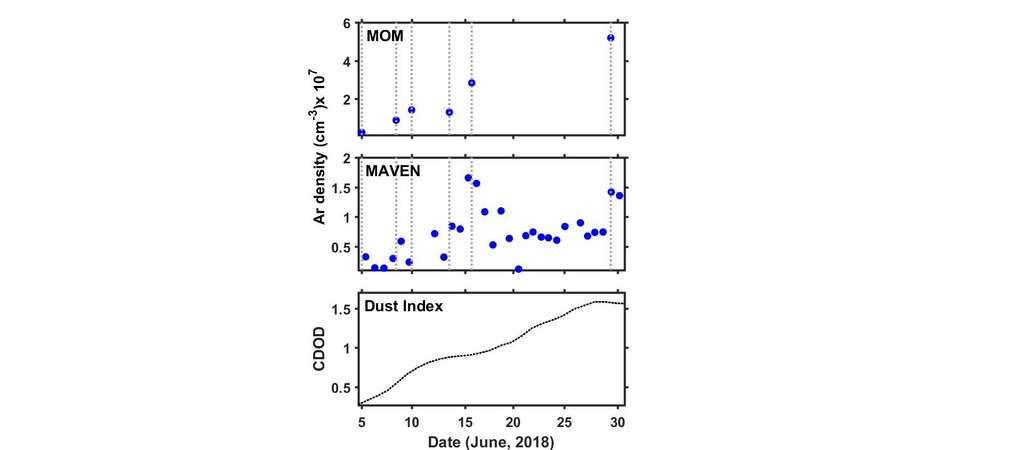 Effets de la tempête de poussières planétaire de 2018 sur la thermosphère martienne. Les premier et deuxième panneaux montrent l'évolution de la densité d'argon à 170 kilomètres telle qu'observée respectivement par les satellites MOM et Maven. Les densités indiquées ici sont après suppression des variations temporelles locales. Le panneau inférieur montre la profondeur optique (CDOD pour column dust optical depth, en anglais) de l'absorption infrarouge à 9,3 micromètres près de la surface de Mars, ce qui est un indice permettant d'évaluer la quantité de poussière. Un CDOD plus grand indique plus de poussières sur Mars. © Modifié de Venkateswara Rao et al., 2020.