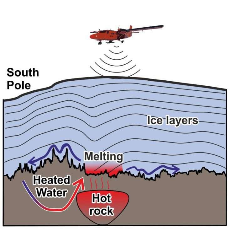 Sur cette représentation schématique, les couches de glace (ice layers) au-dessus de la source chaude (hot rock). Et l'eau réchauffée (heated water) qui transporte la chaleur jusqu'à la surface continentale. En ce point, la glace fond (melting) et l'eau qui en résulte se faufile vers la côte. © Tom Jordan, British Antarctic Survey
