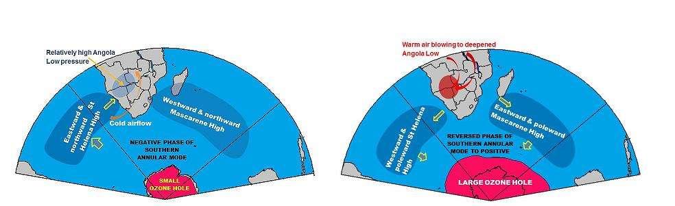 Différence entre les centres d'action atmosphériques avant (figure de gauche) et après (figure de droite) formation du trou de l'ozone. © Desmond Manatsa