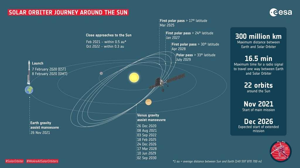 Trajectoire prévue pour la sonde Solar Orbiter © S. Poletti/ESA