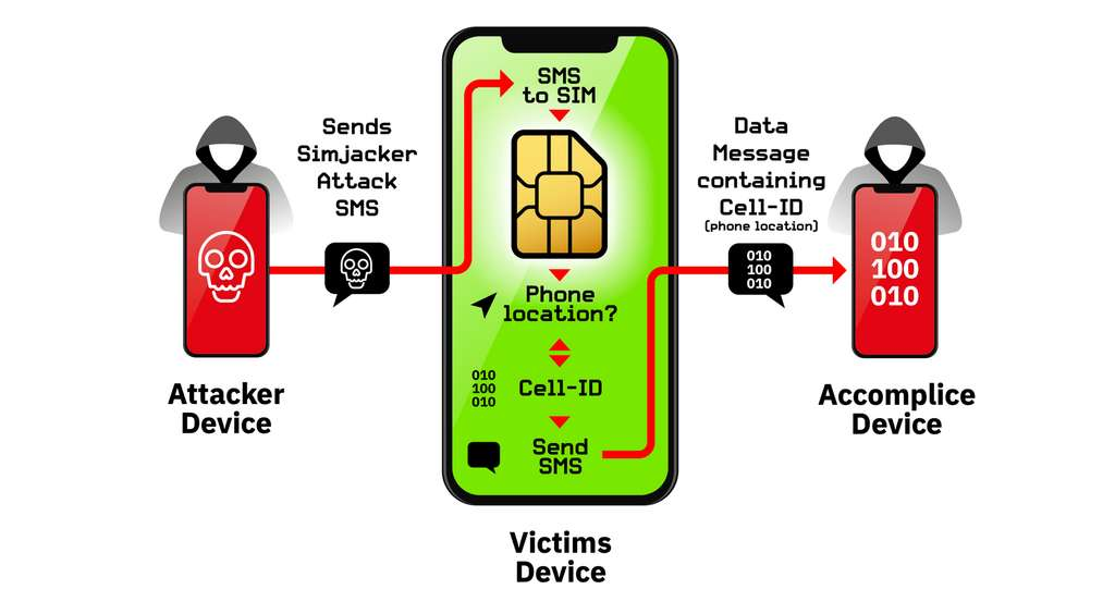 At no time does the user see the SMS that traps his smartphone.  Everything happens in the SIM card.  © AdaptiveMobile Security