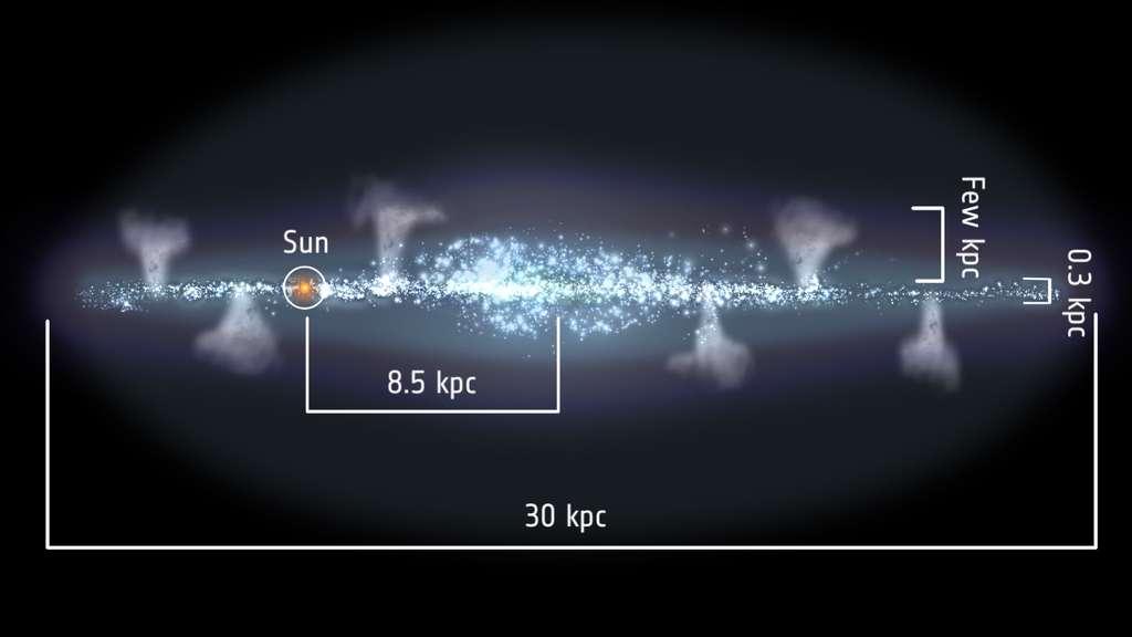 Une illustration du concept de fontaine galactique. Les distances, dont celle du Soleil (sun), sont en kiloparsecs. Un parsec vaut environ 3,26 années-lumière. © Esa