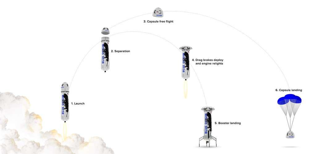 Schéma d'un vol suborbital du lanceur New Shepard. Le moteur est allumé pour le lancement (Launch). Après la séparation, la capsule est lancée sur un vol libre parabolique (Capsule free flight) et atterrit sous parachutes (Capsule landing). De son côté, l'étage propulsif (booster) déploie ses aérofreins (Drag brakes deploy) et réallume le moteur (engine relights) pour se poser (Booster landing). © Blue Origin
