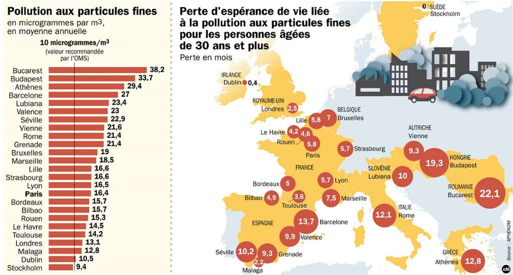 La pollution aux particules fines augmente les risques de décès. © IDE
