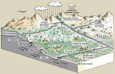 Un dessin explicatif des amunas montré sur le site de l'association Agricultures Network. Sans traduction des termes en espagnol, le schéma est compréhensible. Les pluies de la saison humide alimentent, sur les sommets, des torrents et des rivières descendant dans la vallée. Les canaux artificiels, dont l'un est représenté ici à 4.400 m d'altitude, détournent une partie de l'eau d'un cours d'eau et la fait couler lentement, ici vers la gauche, bien au-dessus des cultures. Cette eau va s'infiltrer dans le sol et descendre lentement dans le sous-sol (les flèches noires), au lieu de dévaler la pente en surface. Pendant la saison sèche, elle nourrira ainsi les nappes aquifères de la vallée, humidifiant le sol et grossissant les cours d'eau de basse altitude. © Agricultures Network
