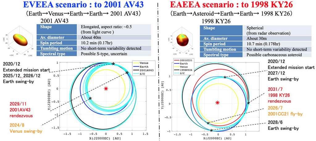 Plan de l'extension de la mission de Hayabusa 2. © Crédit image / modèle de forme de l'astéroïde : Université d'Auburn, Jaxa ; Diagramme orbital, Jaxa
