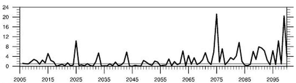 Nombre de records de chaleur battus dans le futur en France métropolitaine pour la période juin à août selon le scénario RCP 8.5 du Giec (rapport n° 5). © Margot Bador et al., Environmental Research Letters