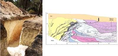 Cliquez sur l'image pour l'agrandir Figure 19 – Photographie (à gauche) et dessin interprétatif détaillé (à droite) de la tranchée de paléosismologie du séisme de Lambesc (cf. légende Figure 14). Les niveaux de couleurs différentes représentent des couches de dépôts successifs qui sont à corréler à des événements sismiques différents. Ils témoignent donc de l'histoire sismique de cette faille au cours des derniers trois cent milles ans (© Etude Chardon et al, 2005).