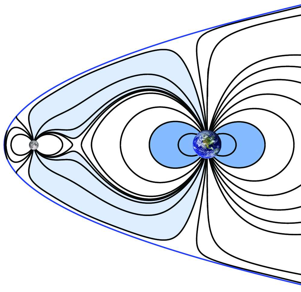 Sur ce schéma, on voit comment les deux champs dipolaires analogues chacun à celui d'une barre aimantée et associés à la Lune et la Terre devait se combiner il y a des milliards d'années en réponse à la pression du vent solaire. On voit aussi que des ions des atmosphères de l'époque spiralaient autour des lignes de champs et pouvaient passer d'un pôle à l'autre. © Nasa