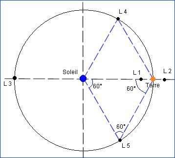 Représentation des cinq points de Lagrange terrestres. Source Commons