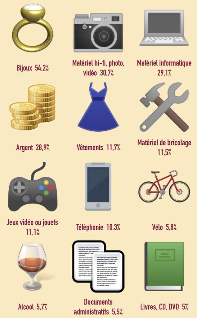 Quels sont les objets les plus dérobés lors des cambriolages ? © C. D., Futura