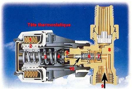 1. Élément thermostatique à soufflet contenant un gaz thermosensible (d'autres modèles intègrent un palpeur à cire) 2. Pas de vis servant au réglage de la température 3. Ressort de compensation 4. Axe de poussée de la tête 5. Presse-étoupe 6. Ressort de rappel du clapet 7. Clapet 8. Corps du robinet 9. Sens de circulation de l'eau 10. Point de désolidarisation de l'axe du presse-étoupe et de celui du clapet © Danfoss