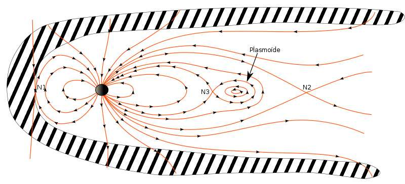 Une planète comme la Terre avec ses lignes de forces magnétiques sous la pression du vent solaire. Les lignes se déforment et des régions contenant du plasma peuvent se former en étant auto-confinées donnant naissance à des plasmoïdes. © DP