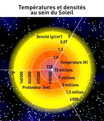 Au cœur des étoiles — ici, l'exemple du Soleil — règnent des conditions qui permettent à des réactions de fusion nucléaire de produire l'énergie nécessaire à les faire briller. © angellodeco, Adobe Stock