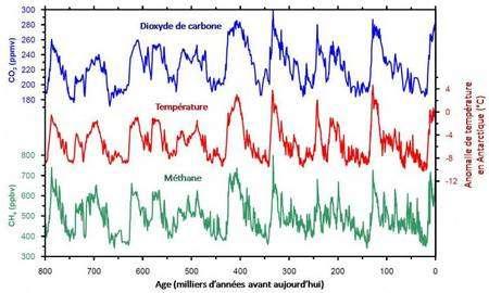 Evolution au cours des derniers 800.000 ans des concentrations en gaz carbonique (courbe bleue) et en méthane (courbe verte), ainsi que des températures (courbe rouge). © Université de Berne/LGGE