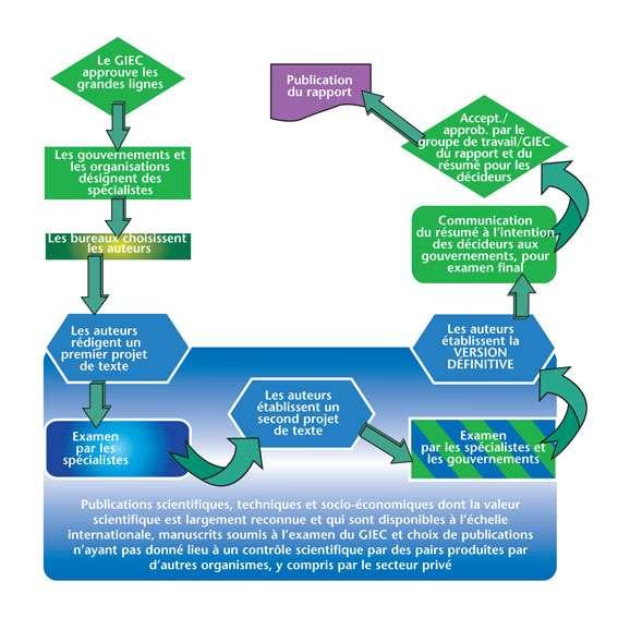 Principe de fonctionnement du Giec jusqu'à la publication d'un rapport. © Giec