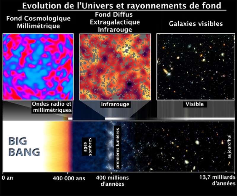 Schéma illustrant l'origine probable du CIB observé par Spitzer et sa place dans l'histoire de l'univers. Les fluctuations du fond cosmologique dans le domaine des micro-ondes sont visibles en haut à gauche. Ce fond a été émis environ 380.000 ans après le Big Bang, lorsque les atomes d'hydrogène et d'hélium neutres se sont recombinés. Des centaines de millions d'années plus tard, les premières étoiles se sont formées à un rythme effréné, partout dans l'univers observable, en produisant un fond diffus dans l'infrarouge présentant des fluctuations. © Dole et al., éditions Plein Sud (2009), Spitzer, Caltech, Nasa, GSFC (2006)